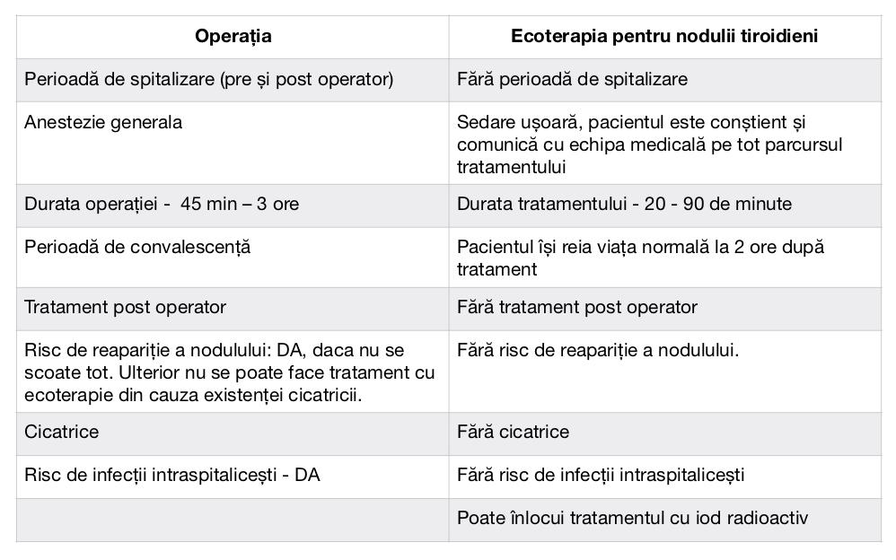 ecoterapie vs. operatie