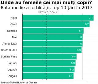 rata fertilitatii - cei mai multi copii